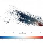 Mean temp vs. standard deviation of temp