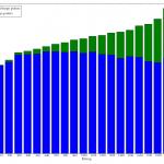 Rating versus point distribution bar graph